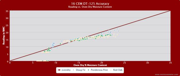 CEM DT-125 Accuracy