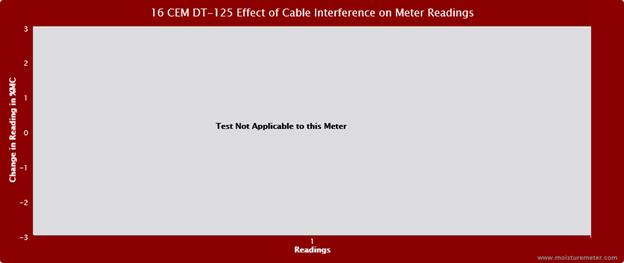 CEM DT-125 Cable