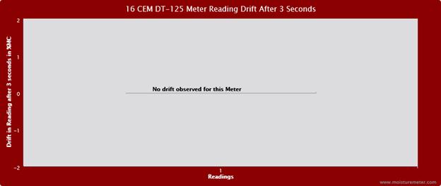 CEM DT-125 Drift