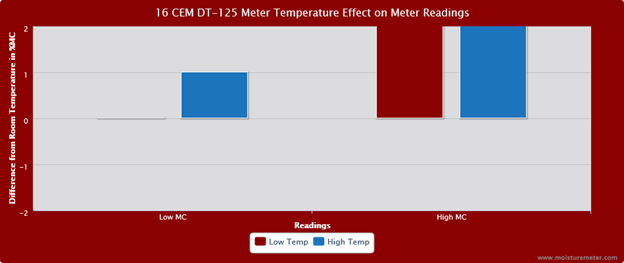 Bar chart showing the meter temperature had significant impact on the CEM DT-125 moisture meter readings