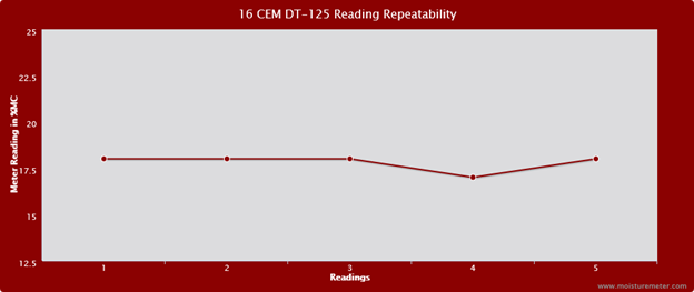 Line chart the readings of the CEM DT-125 wood moisture meter were not entirely repeatable
