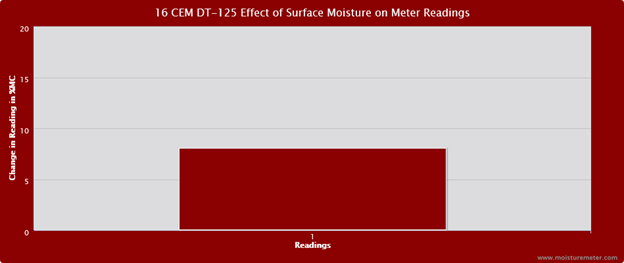 Bar chart showing surface moisture caused the CEM DT-125 wood moisture meter to post readings 8% above baseline