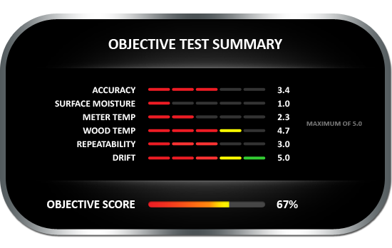 Objective test summary results for the CEM DT-125 pin-style wood moisture meter, achieving objective score of 67%