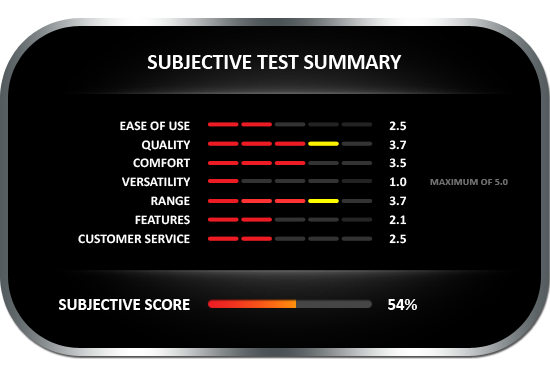Subjective test summary results for the CEM DT-125 pin-style moisture meter, earning a subjective score of 54%
