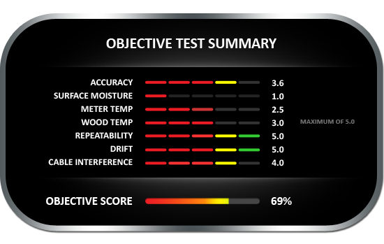 Objective test summary results for the Extech MO290 moisture meter with push probe cable, achieving objective score of 69%