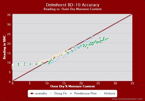 Delmhorst BD-10 Accuracy Chart
