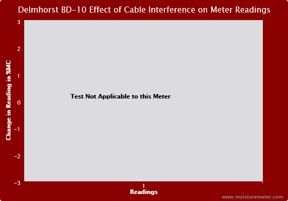 Delmhorst BD-10 Effect of the Cable Interference on Meter Readings