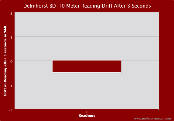 Delmhorst BD-10 Meter Reading Drift after 3 Seconds
