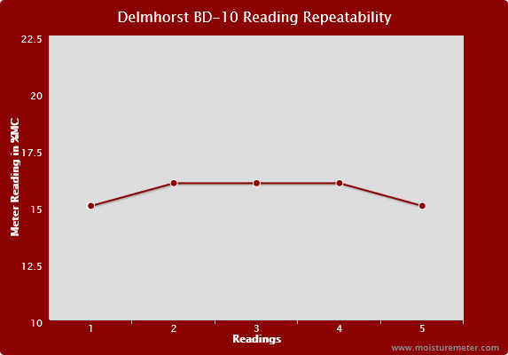 Delmhorst BD-10 Reading Repeatability