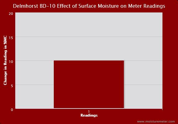 Delmhorst BD-10 Surface Moisture Chart