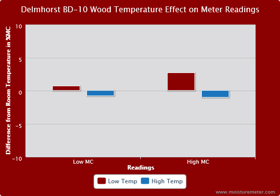 Delmhorst BD-10 Wood Temperature Effect on Meter Readings