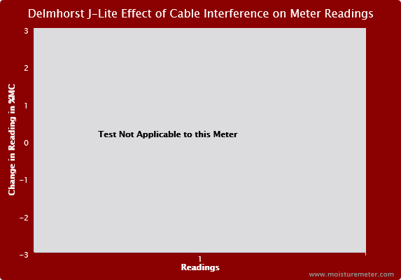 Delmhorst J-LITE Effect of the Cable Interference on Meter Readings