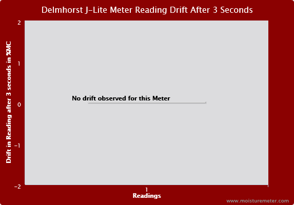 Delmhorst J-LITE Meter Reading Drift after 3 Seconds
