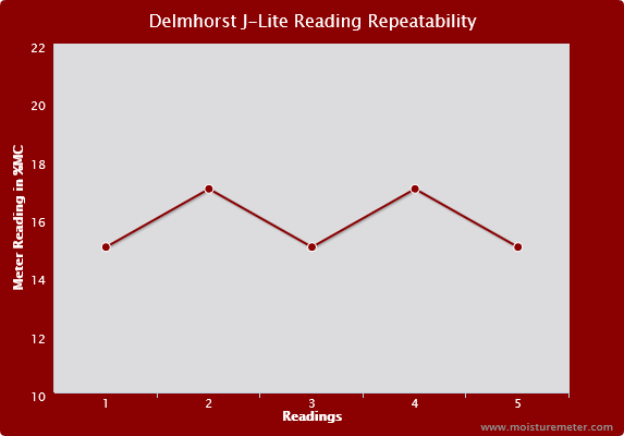 Delmhorst J-LITE Reading Repeatability