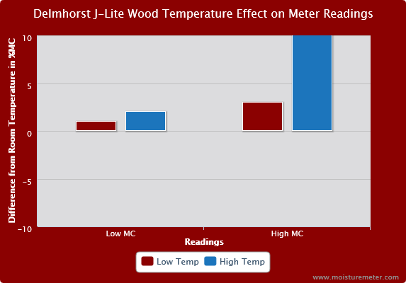 Delmhorst J-LITE Wood Temperature Effect on Meter Readings