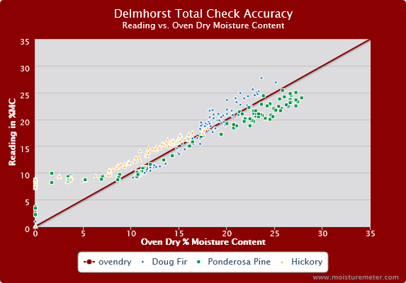 Delmhorst TotalCheck Accuracy Chart