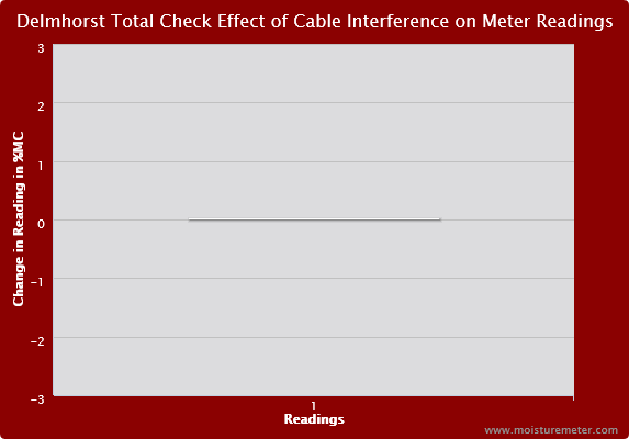 Delmhorst TotalCheck Effect of the Cable Interference on Meter Readings