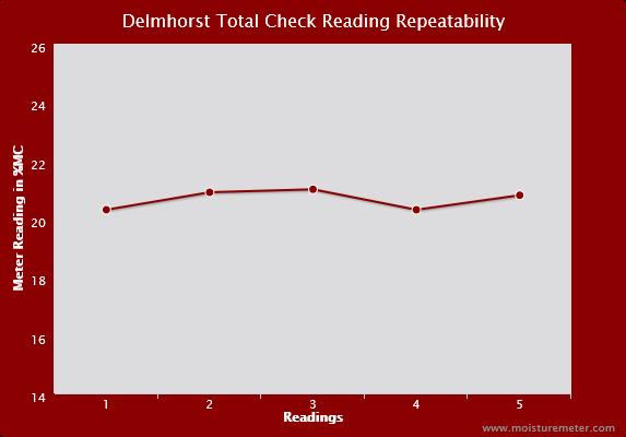 Delmhorst TotalCheck Reading Repeatability