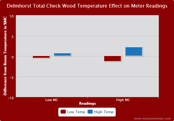 Delmhorst TotalCheck Wood Temperature Effect on Meter Readings