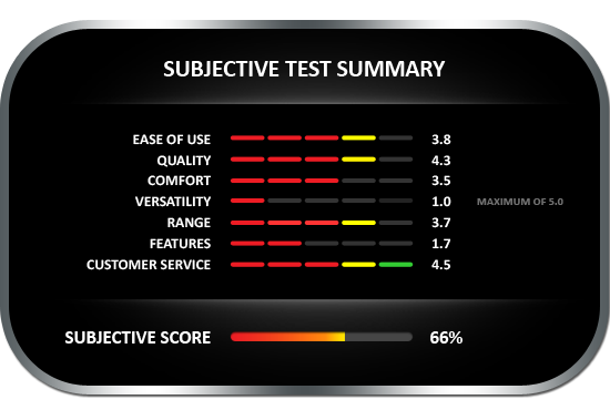 Subjective test summary results for the Delmhorst J-LITE moisture meter, earning a subjective score of 66%