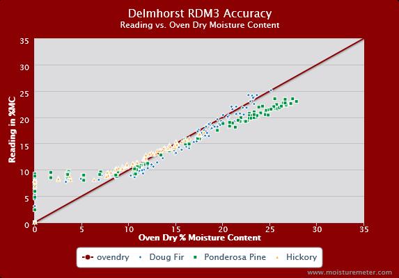 Delmhorst RDM3 Accuracy Chart