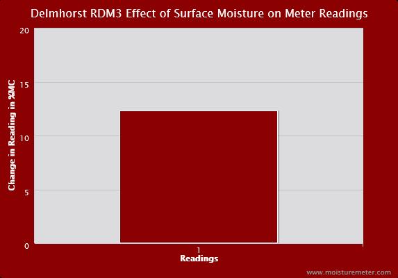 Delmhorst RDM3 Surface Moisture Chart