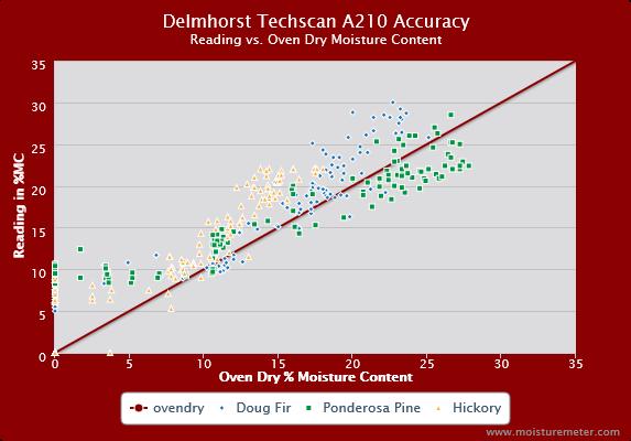 Delmhorst Techscan A210 Accuracy Chart