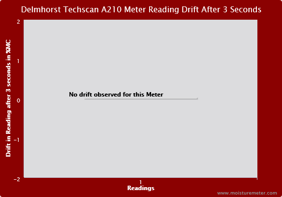 Delmhorst Techscan A210 Meter Reading Drift after 3 Seconds
