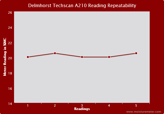 Delmhorst Techscan A210 Reading Repeatability