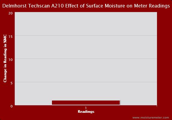 Delmhorst Techscan A210 Surface Moisture Chart