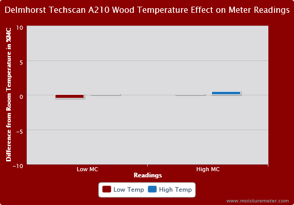 Delmhorst Techscan A210 Wood Temperature Effect on Meter Readings