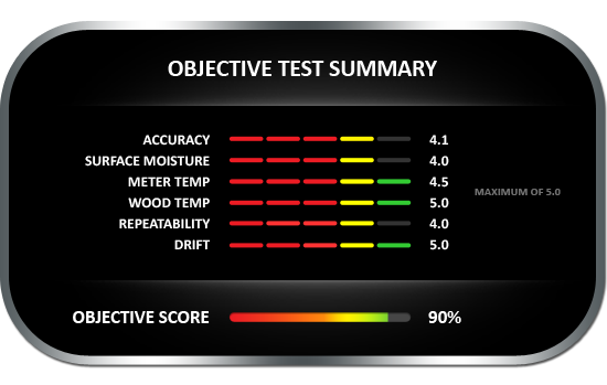 Delmhorst Techscan A210 Objective Test Summary