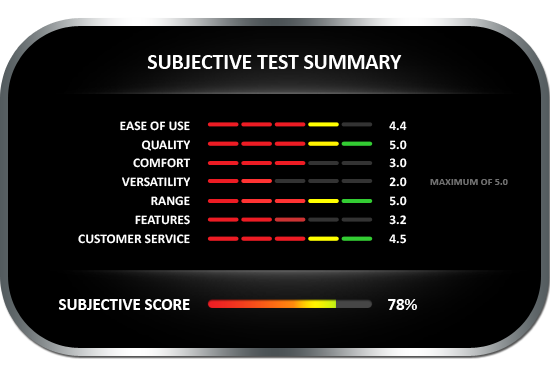 Subjective test summary results for the Delmhorst Techscan A210 moisture meter, earning a subjective score of 78%