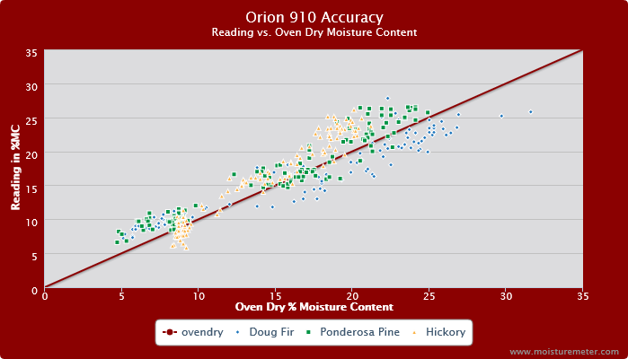 Orion 910 Accuracy Test Chart
